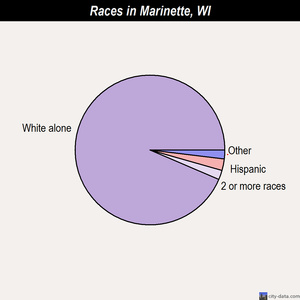 Marinette races chart