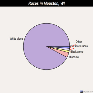 Mauston races chart