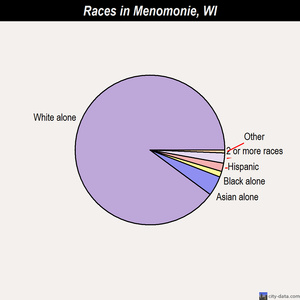 Menomonie races chart
