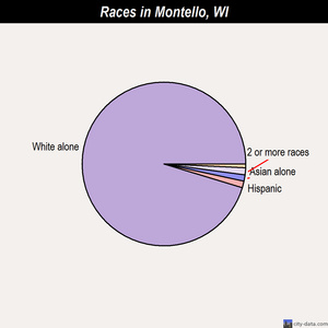 Montello races chart