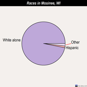 Mosinee races chart