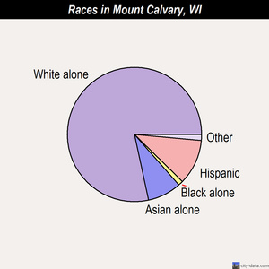 Mount Calvary races chart