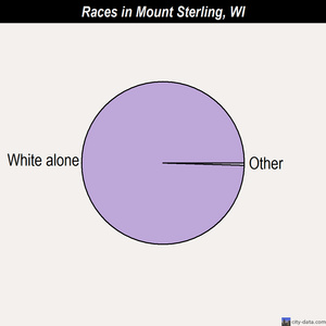 Mount Sterling races chart