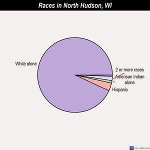 North Hudson races chart