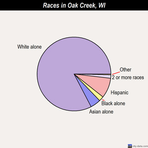 Oak Creek races chart