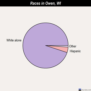 Owen races chart