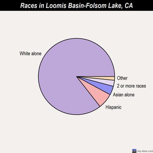 Loomis Basin-Folsom Lake races chart