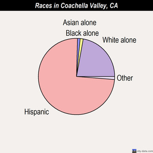 Coachella Valley races chart