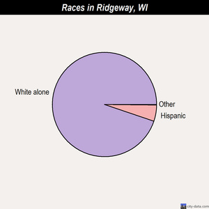 Ridgeway races chart