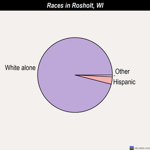 Rosholt races chart