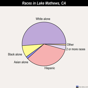 Lake Mathews races chart