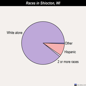 Shiocton races chart