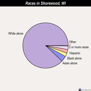 Shorewood races chart
