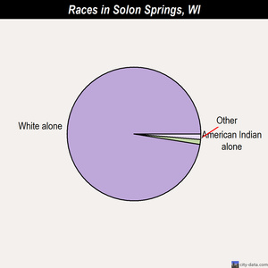 Solon Springs races chart