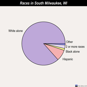 South Milwaukee races chart