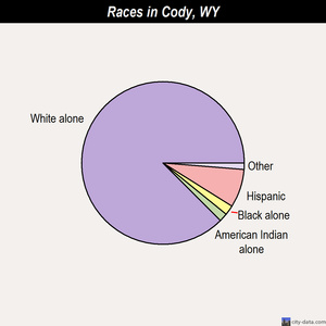 Cody races chart
