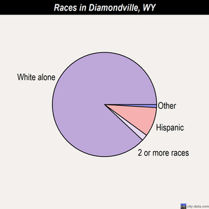 Diamondville races chart