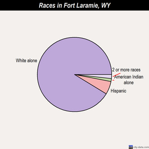 Fort Laramie races chart