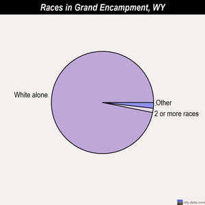 Grand Encampment races chart