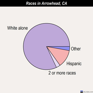 Arrowhead races chart
