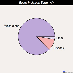 James Town races chart