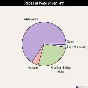 Wind River races chart