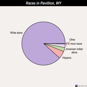 Pavillion races chart