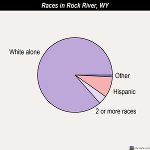 Rock River races chart