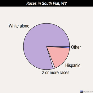 South Flat races chart