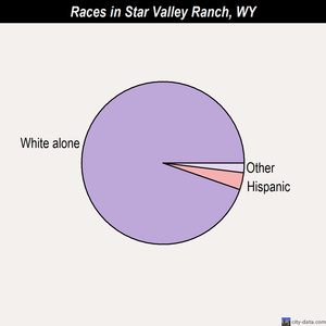 Star Valley Ranch races chart