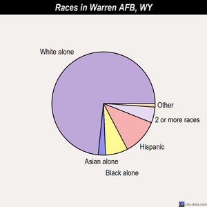 Warren AFB races chart