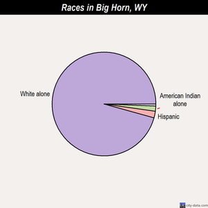 Big Horn races chart