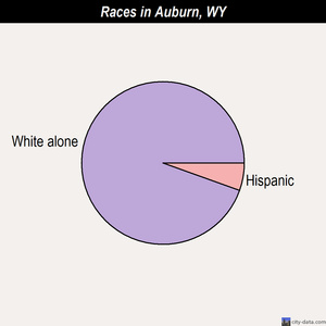 Auburn races chart