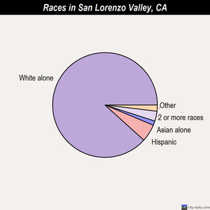 San Lorenzo Valley races chart