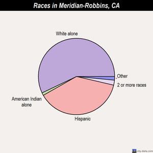 Meridian-Robbins races chart