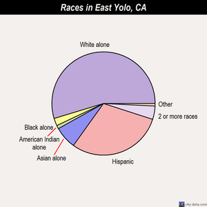 East Yolo races chart