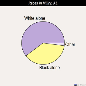 Millry races chart