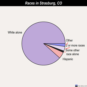 Strasburg races chart