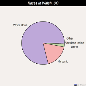 Walsh races chart