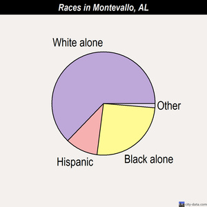 Montevallo races chart