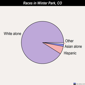 Winter Park races chart