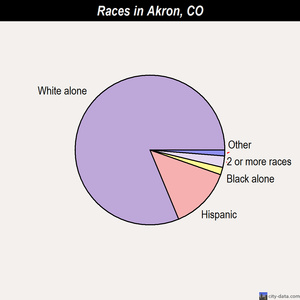 Akron races chart