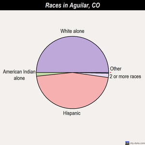 Aguilar races chart