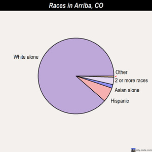 Arriba races chart