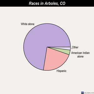Arboles races chart