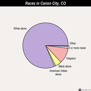 Canon City races chart