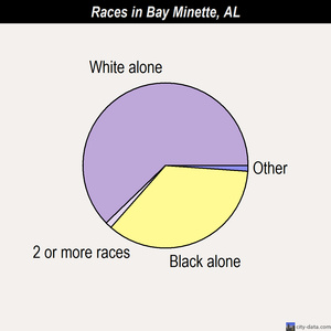 Bay Minette races chart