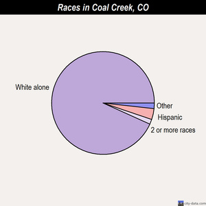 Coal Creek races chart