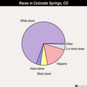 Colorado Springs races chart