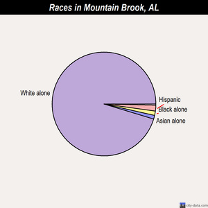 Mountain Brook races chart